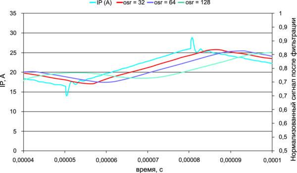 Моделирование фильтра (Sinc 3), OSR и задержка