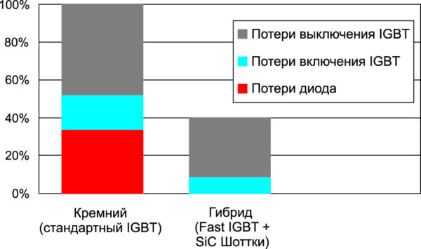 Сравнение динамических потерь кремниевых и гибридных ключей (результаты моделирования)
