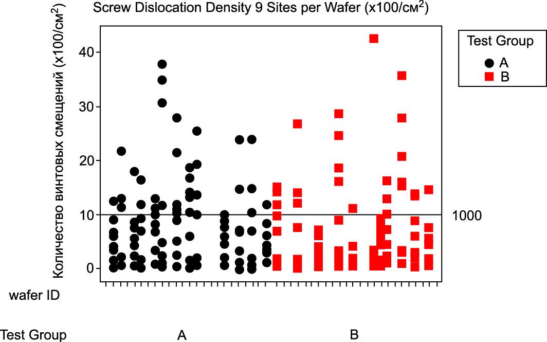 Измерения плотности винтовых смещений на 25 кристаллах нескольких 4H SiC-пластин. Анализ проводился методом рентгеновской топографии по девяти участкам на пластине (каждый столбец отображает девять точек измерений)