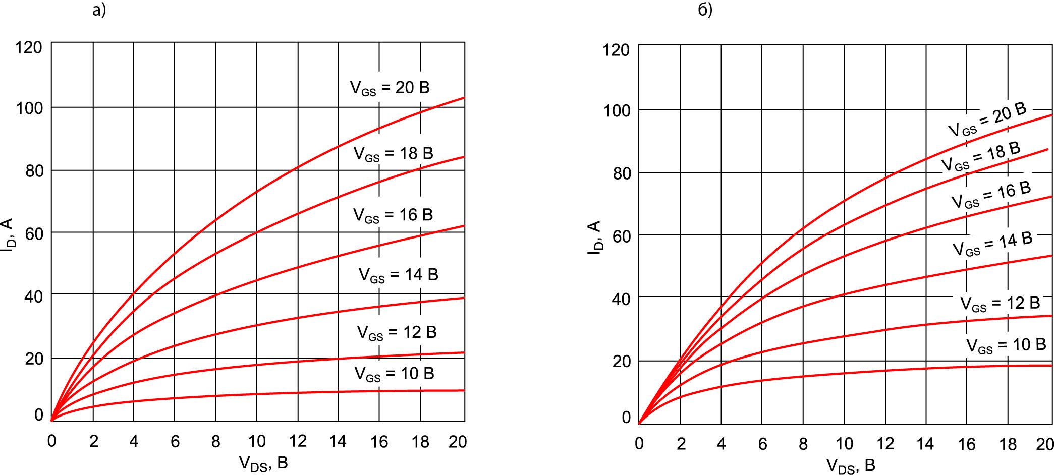 Типовая выходная характеристика SiC MOSFET при температуре кристалла Tj