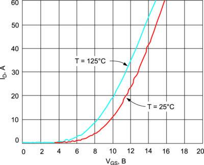 Рис. 7. Типовая передаточная характеристика SiC MOSFET при температуре кристалла Tj = +25 °C и +125 °C