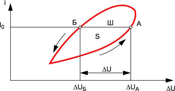 Характерный вид ПТГ ПВАХ силового полупроводникового прибора