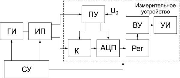 Рис. 4. Устройство измерения ширины ПТГ ПВАХ