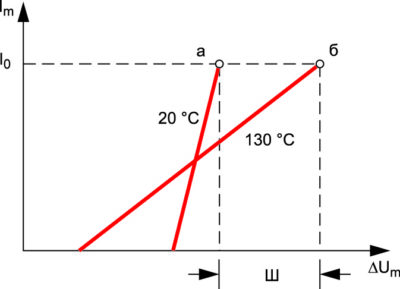 Изменения величины теплового гистерезиса «Ш» по двум изотермическим ПВАХ