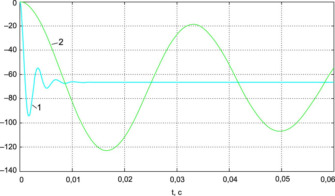 Переходные процессы включения инвертирующего преобразователя при исходной емкости выходного конденсатора и увеличенной в 100 раз его емкости