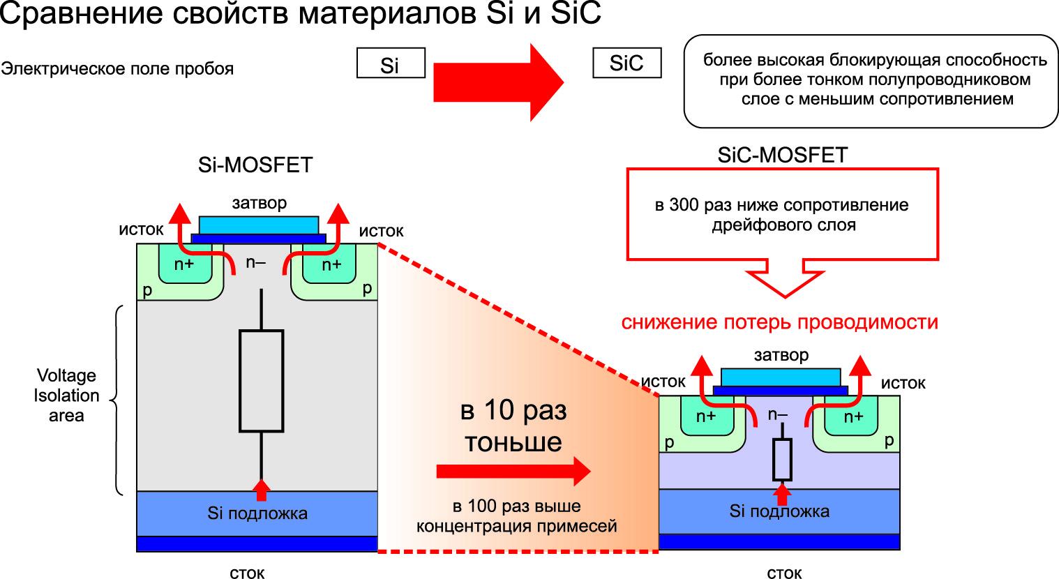 Снижение толщины слоев за счет повышенной пробивной напряженности поля SiC ведет к уменьшению потерь проводимости