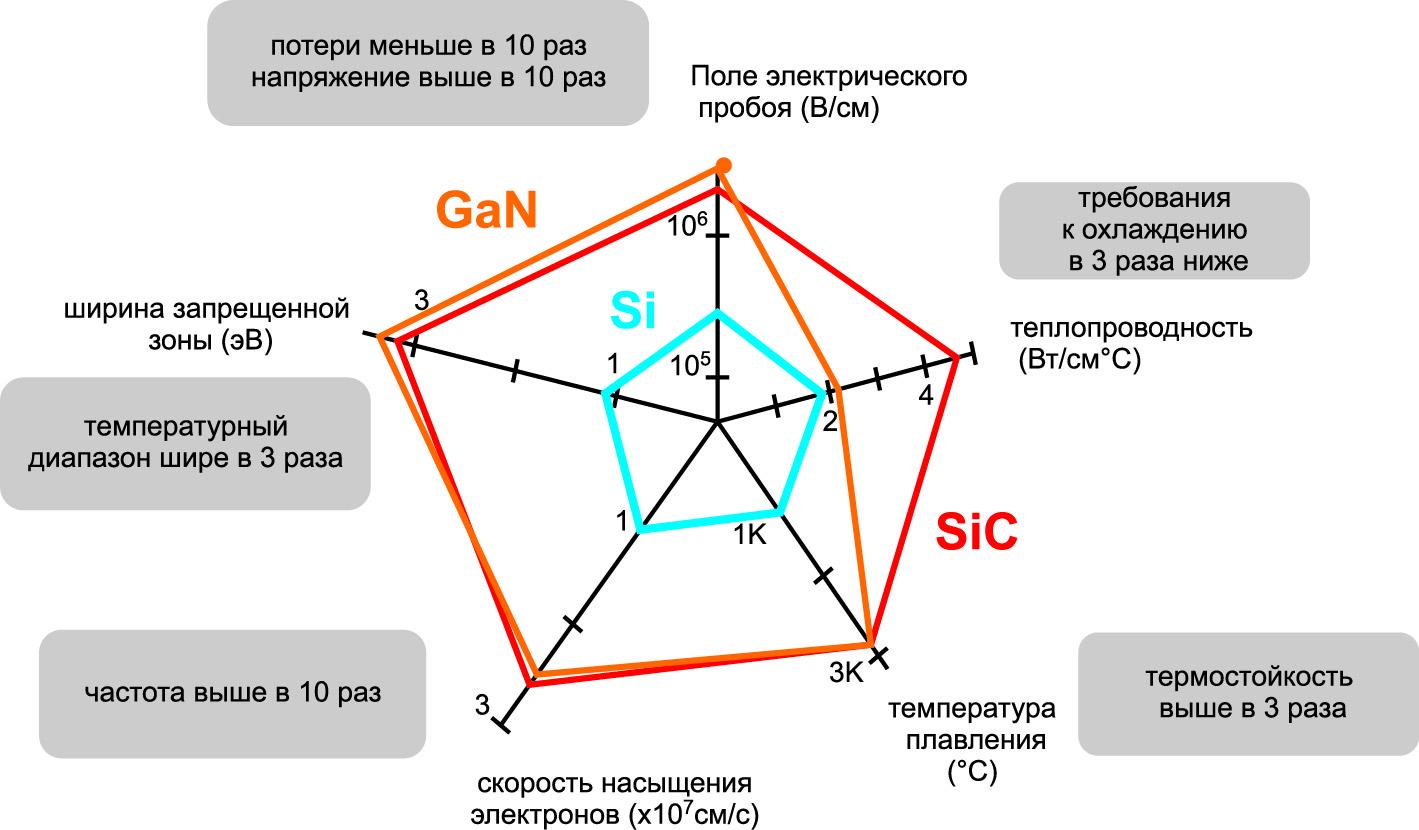 Физические особенности делают SiC-приборы привлекательными для приложений силовой электроники