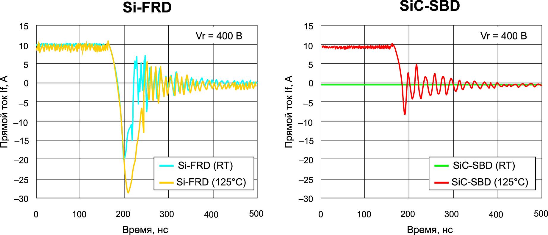 Характеристики переключения SiC-SBD лучше, чем у стандартных Si-FRD