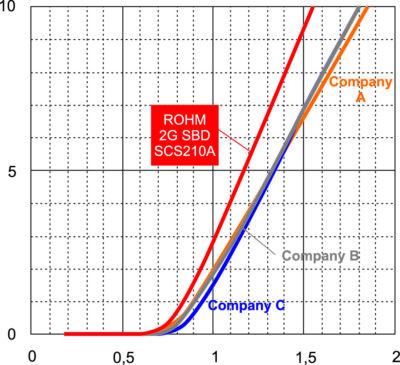 Прямое напряжение SiC-SBD при Tj = +125 °C