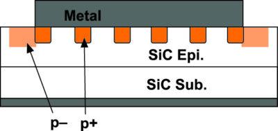 Структура новых SiC-SBD