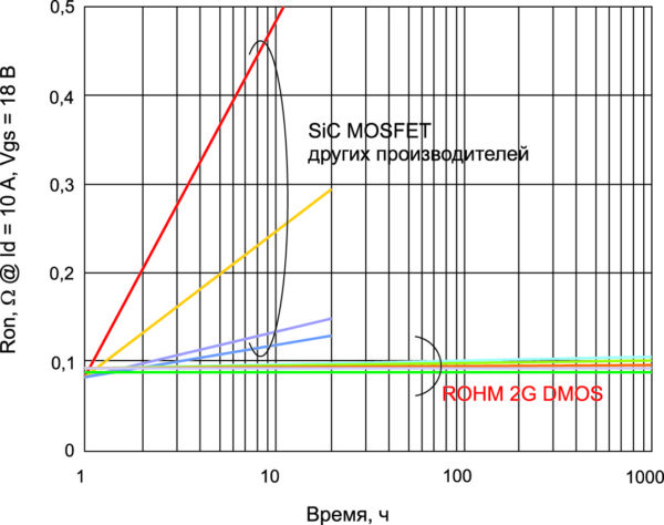 ROHM SiC-MOSFET демонстрирует отсутствие деградации сопротивления канала. ROHM SiC-MOSFET демонстрирует отсутствие деградации сопротивления канала