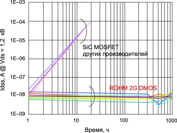 ROHM SiC-MOSFET демонстрирует отсутствие деградации блокирующего напряжения