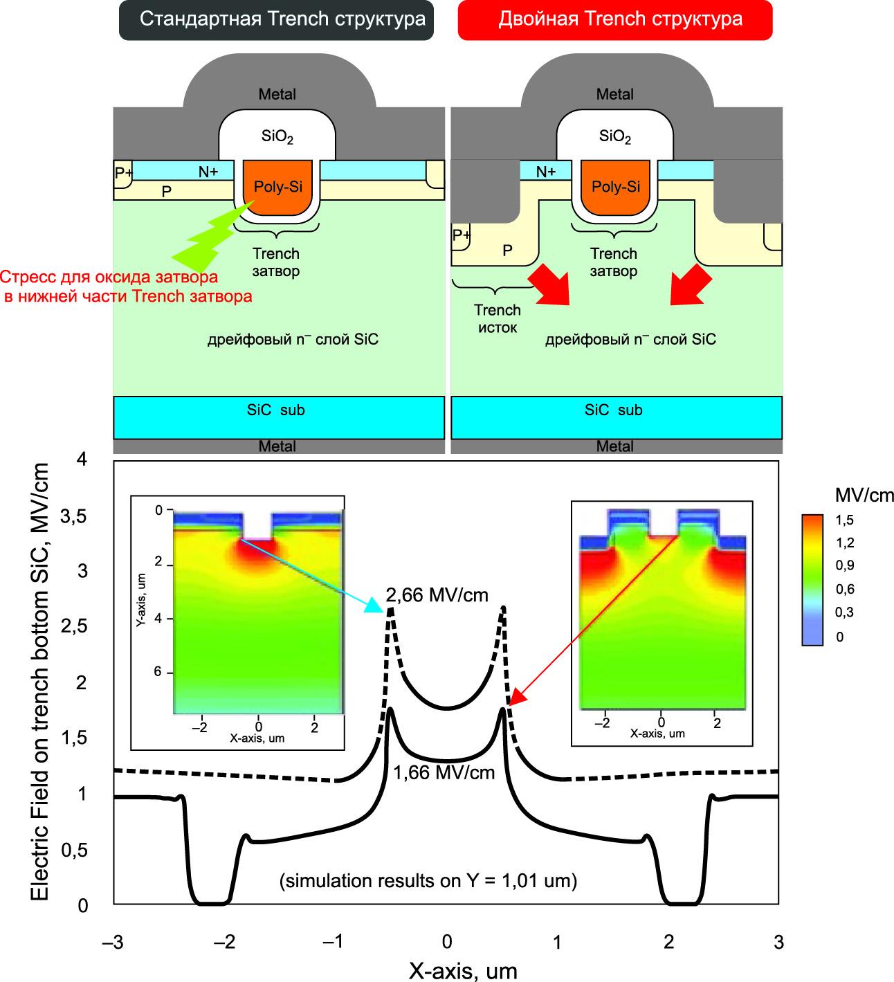 Сравнение электрических полей в одиночной и двойной Trench-структурах
