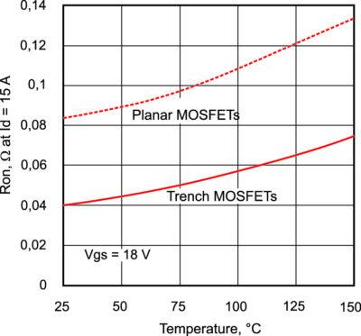 Приборы Trench SiC-MOS имеют на 50% меньшее значение Rds-on