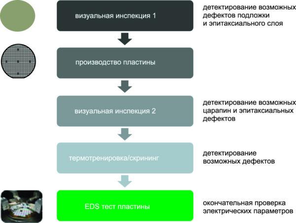Обеспечение качества в процессе производства ROHM SiC