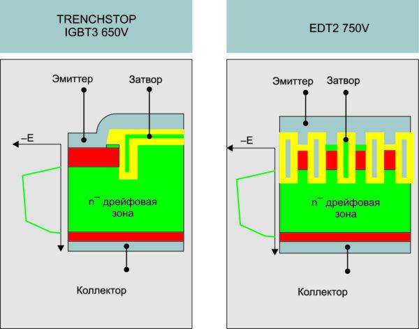 Сравнение геометрии вертикальной структуры транзисторов IGBT3 650 В и EDT2 750 В