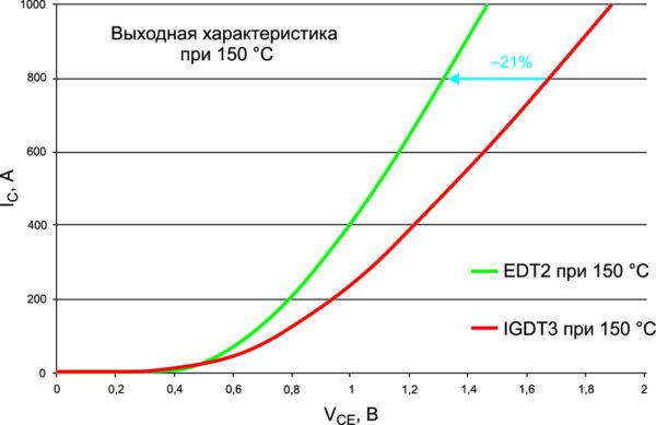 Выходные вольт-амперные характеристики чипов IGBT3 и EDT2 одинаковой площади