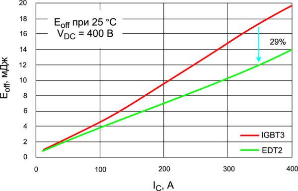 Сравнение потерь выключения для IGBT3 и EDT2, измеренных в одном и том же корпусе при VDC = 400 В