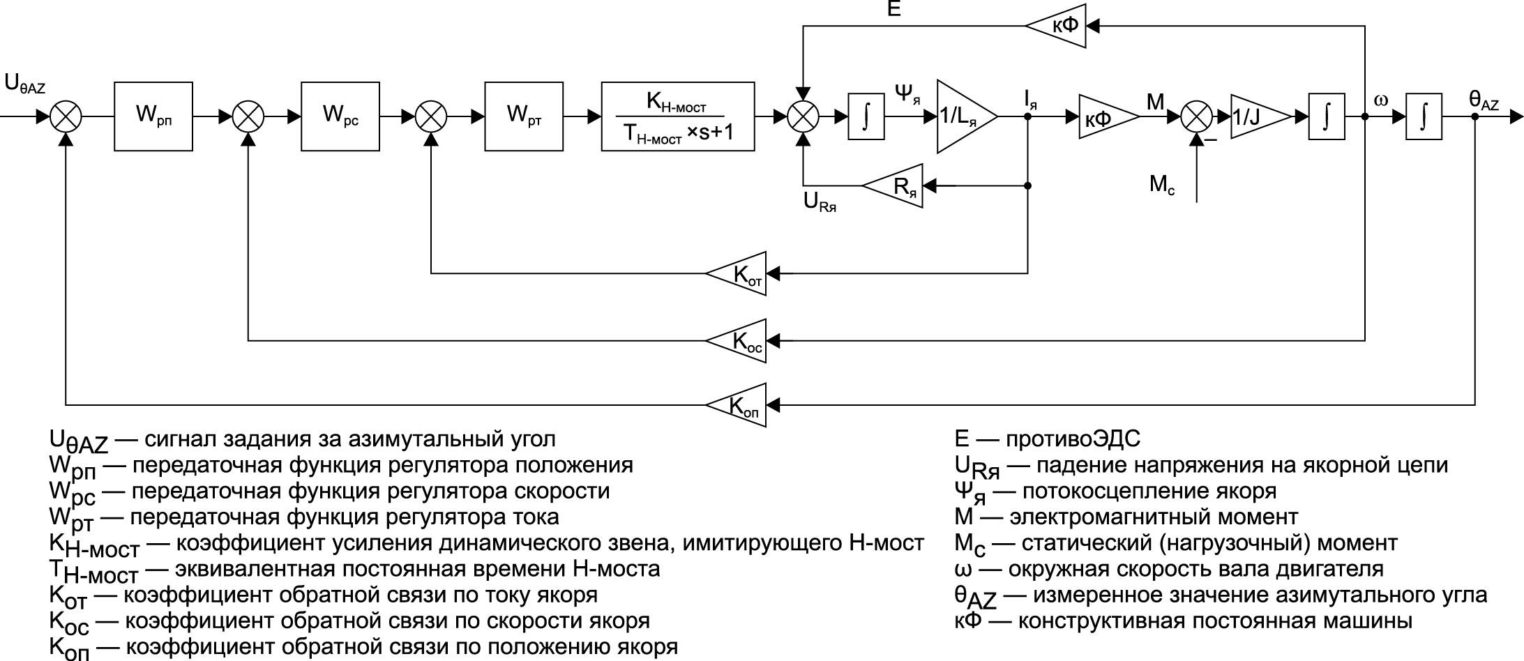 Структурная схема САУ регулирования азимутального угла гелиоэнергетической установки