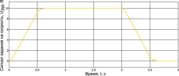 Переходные процессы в контурах тока на модели с упрощенным преобразователем и моделью из SimPowerSystems