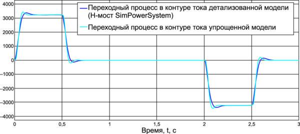 Переходные процессы в контурах скорости на модели с упрощенным преобразователем и моделью из SimPowerSystems