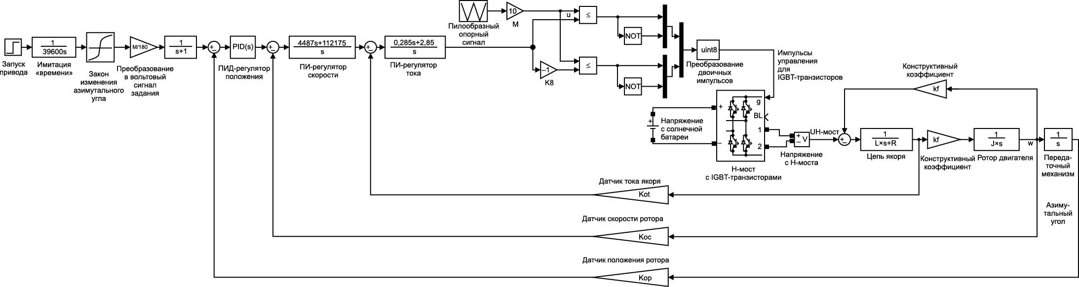 Полная математическая модель азимутального электропривода