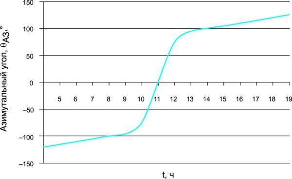Регулирование азимутального положения гелиоэнергетической установки (изменение азимутального угла по мере изменения положения Солнца)
