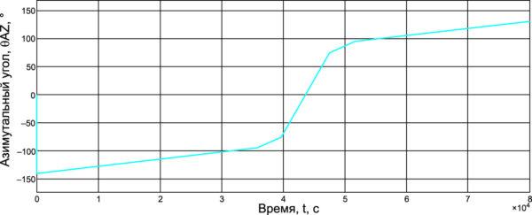 Азимутальная траектория гелиоэнергетической установки