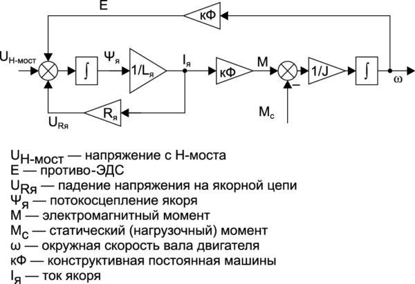 Модель маломощного коллекторного двигателя постоянного тока