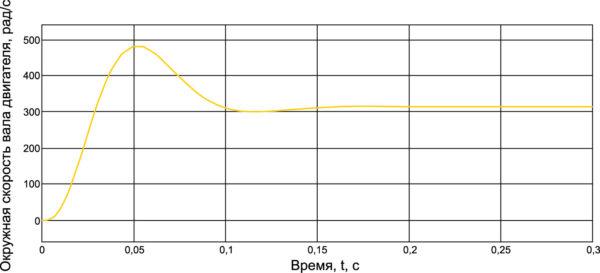 Переходный процесс скорости без фильтра и без задатчика интенсивности