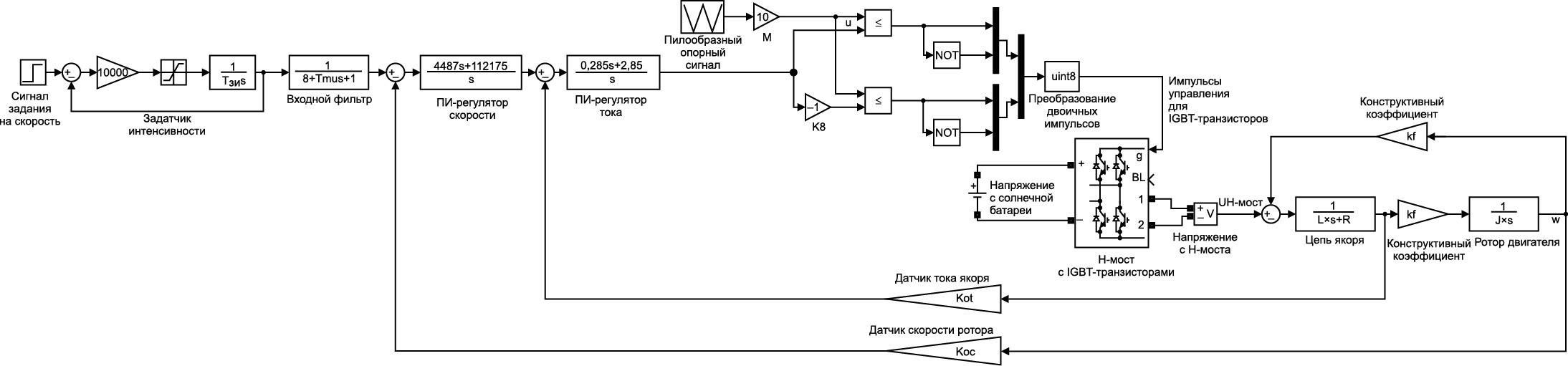 Скоростной электропривод азимутальной координаты, выступающий в качестве объекта управления для внешнего контура регулирования положения (для ПИД-регулятора положения)