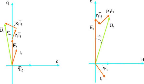 Векторные диаграммы ВЭМ при амплитудно-фазовом управлении от источника напряжения в двигательном и генераторном режимах