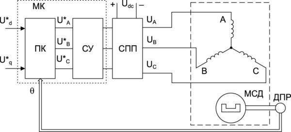 Функциональная схема ВЭМ