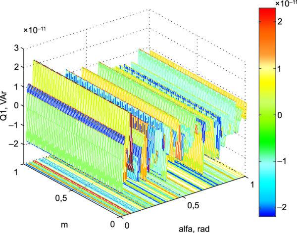 Реактивная мощность оптимизированного электропривода в контуре «СПП-ВЭМ» при амплитудно-фазовом управлении от инвертора напряжения