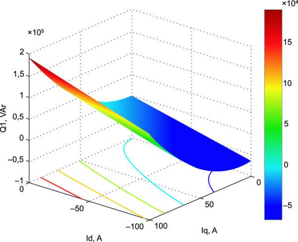 Реактивная мощность в контуре «СПП-ВЭМ» при амплитудно-фазовом управлении от инвертора тока
