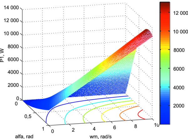 Активная мощность оптимизированного электропривода в контуре «СПП-ВЭМ» при амплитудно-фазовом управлении от инвертора тока