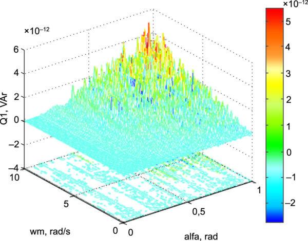 Реактивная мощность оптимизированного электропривода в контуре «СПП-ВЭМ» при амплитудно-фазовом управлении от инвертора тока
