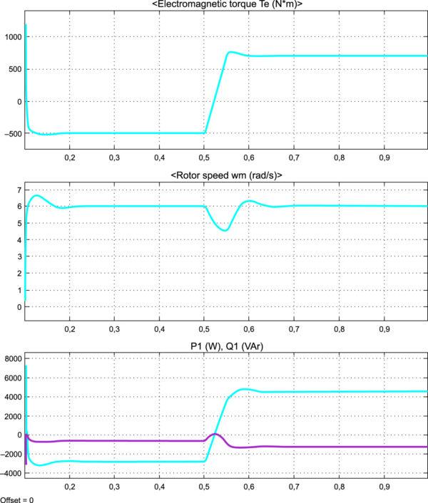 Характеристики классического электропривода с ВЭМ