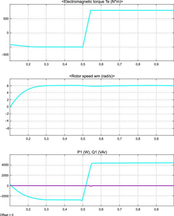 Характеристики оптимизированного электропривода с ВЭМ