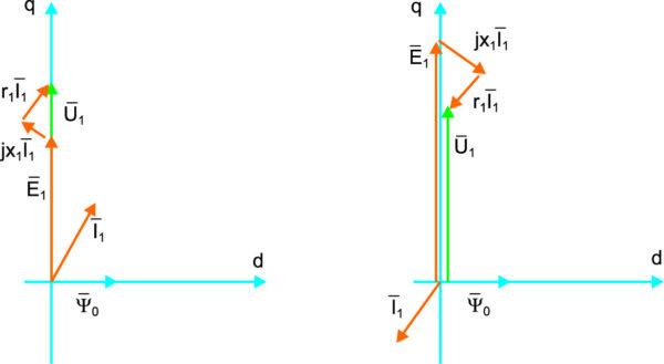 Векторные диаграммы ВЭМ при амплитудном управлении от источника напряжения в двигательном и генераторном режимах