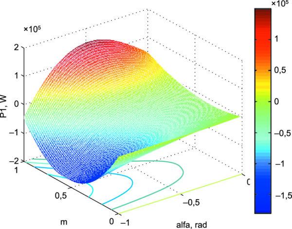 Активная мощность в контуре «СПП-ВЭМ» при амплитудно-фазовом управлении от инвертора напряжения