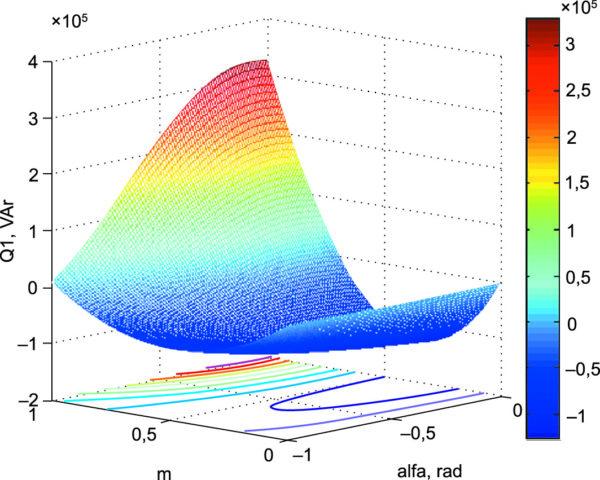 Реактивная мощность в контуре «СПП-ВЭМ» при амплитудно-фазовом управлении от инвертора напряжения