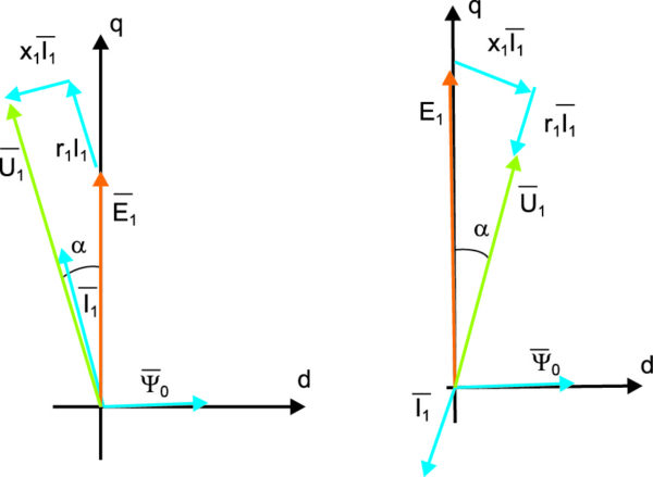 Векторные диаграммы в системе в двигательном и генераторном режимах при нулевой реактивной мощности в контуре «СПП-машина» и управлении от инвертора напряжения