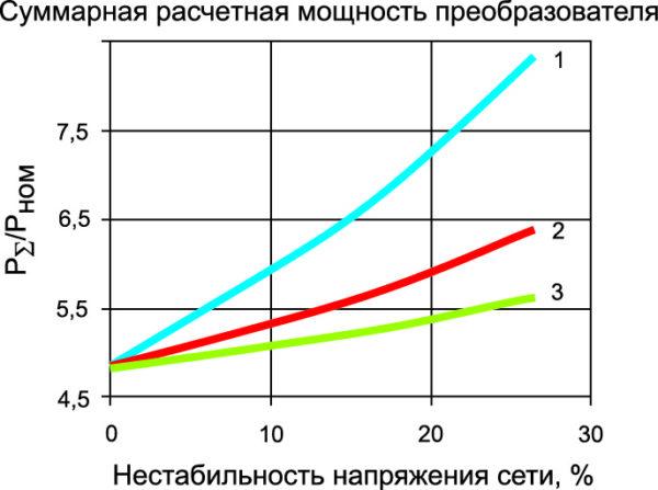 Зависимость суммарной расчетной мощности зарядного преобразователя от нестабильности сетевого напряжения