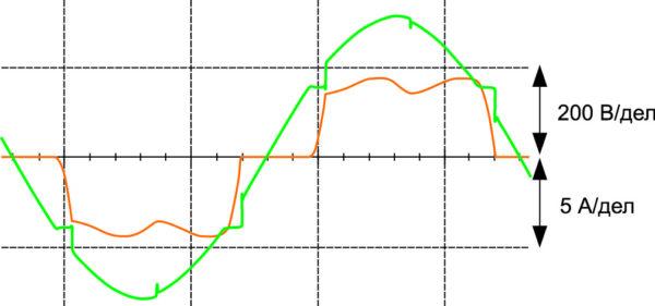Осциллограммы входного напряжения и потребляемого тока имитационной модели зарядного преобразователя (вариант 1)