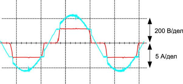 Осциллограммы входного напряжения и потребляемого тока имитационной модели зарядного преобразователя с неуправляемым выпрямителем и повышающим преобразователем (вариант 2)