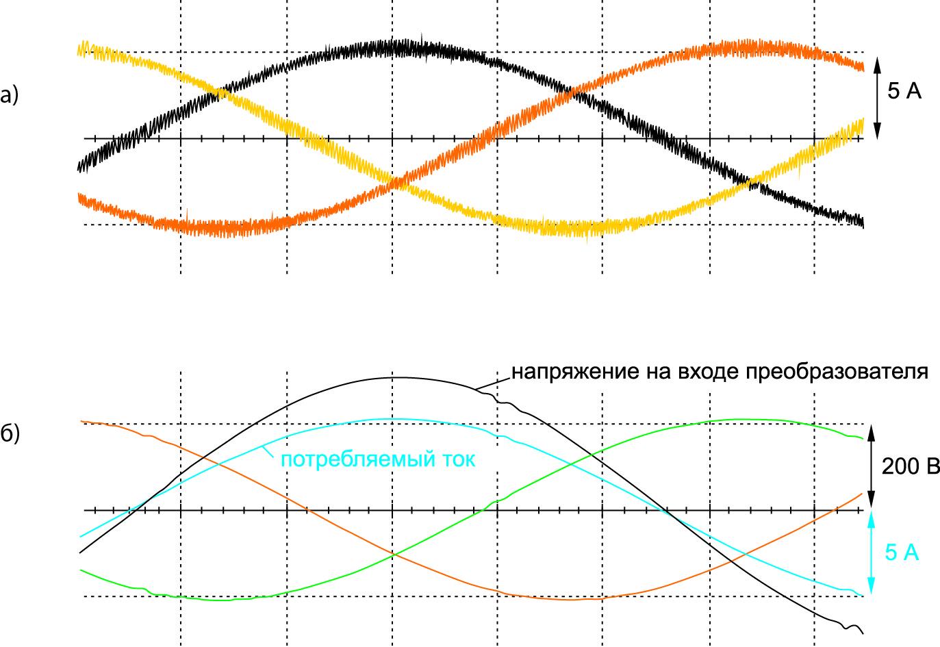 Осциллограммы токов в реакторах входного фильтра (а), осциллограммы входного напряжения преобразователя и потребляемого тока (б) зарядного преобразователя с активным выпрямителем (вариант 3)