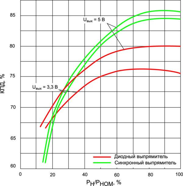 Сравнительные зависимости КПД преобразователя с пассивным синхронным и диодным выпрямителями