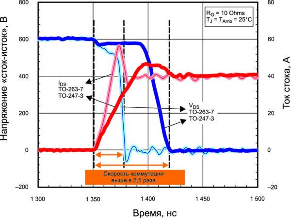Измеренные эпюры включения одного и того же чипа SiC MOSFET в двух типах корпусов: TO-263-7L (с сигнальным выводом Кельвина) обеспечивает скорость коммутации в 2,6 раза выше, чем обычный TO-247-3