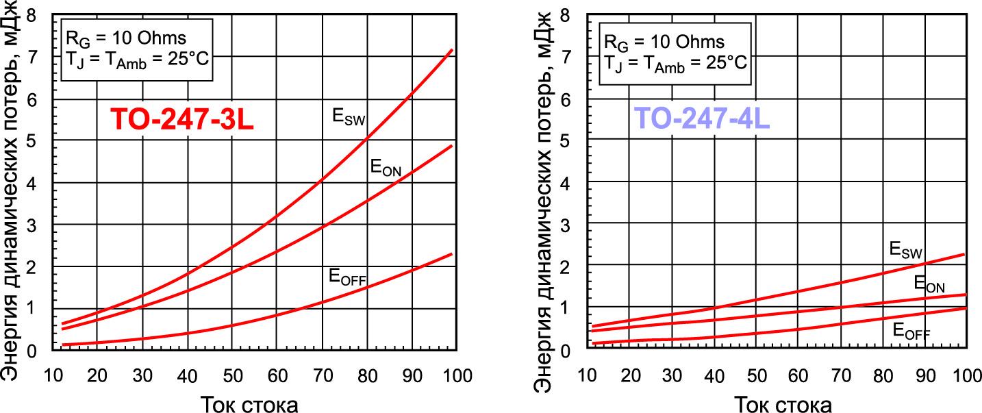 Зависимость энергии динамических потерь от тока стока для SiC MOSFET (10 мОм, 900 В) в корпусах TO-247-3L и TO-247-4L. Для кристаллов большой площади при использовании внешнего резистора затвора 5 Ом наблюдается 3,5-кратное снижение энергии потерь на номинальном токе